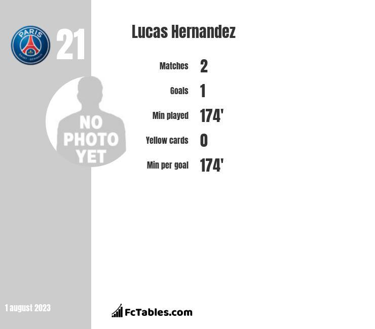 Lucas Hernandez infographic