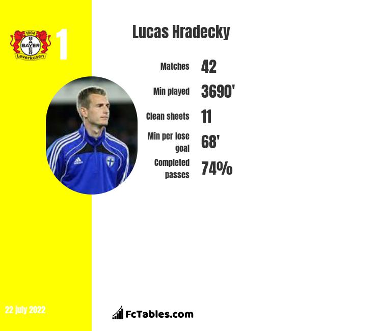 Lucas Hradecky infographic