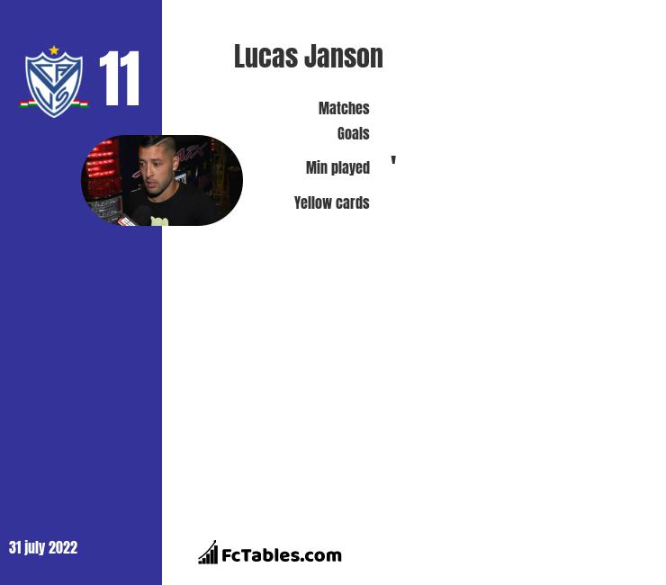 Lucas Janson infographic statistics for Tigre