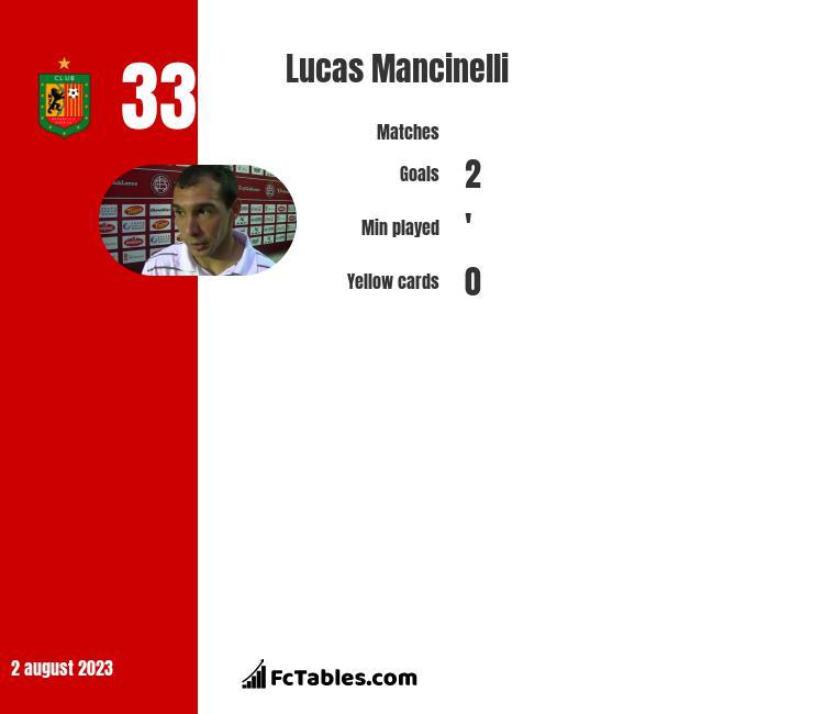 Lucas Mancinelli infographic