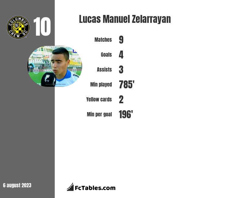 Lucas Manuel Zelarrayan infographic