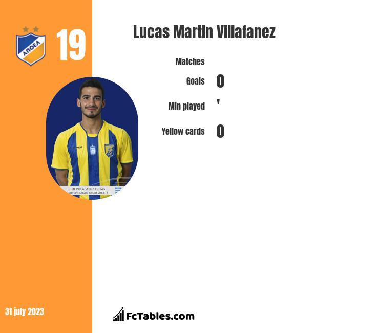 Lucas Martin Villafanez infographic