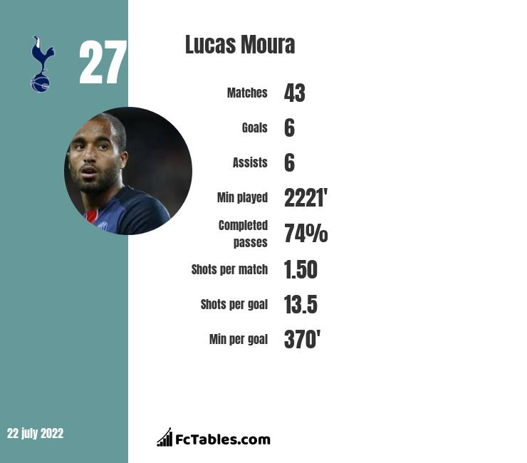 Lucas Moura Spurs Goals: Compare Two Players Stats 2019