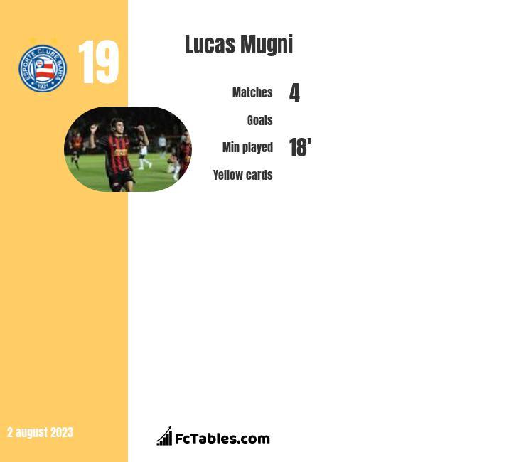 Lucas Mugni infographic