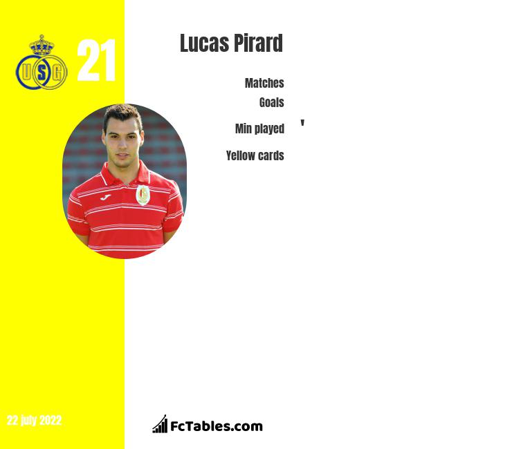 Lucas Pirard infographic