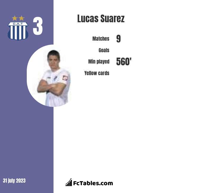 Lucas Suarez Statistics History, Goals, Assists, Matches