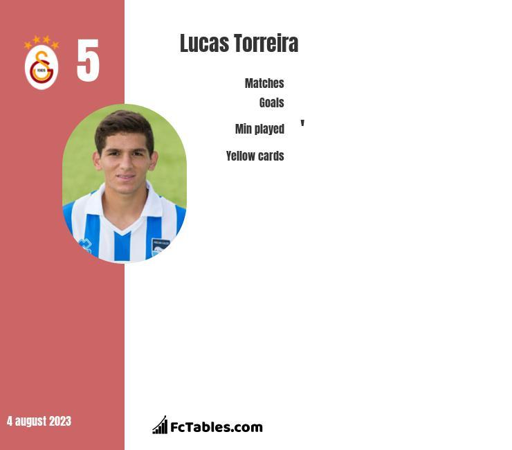 Lucas Torreira infographic