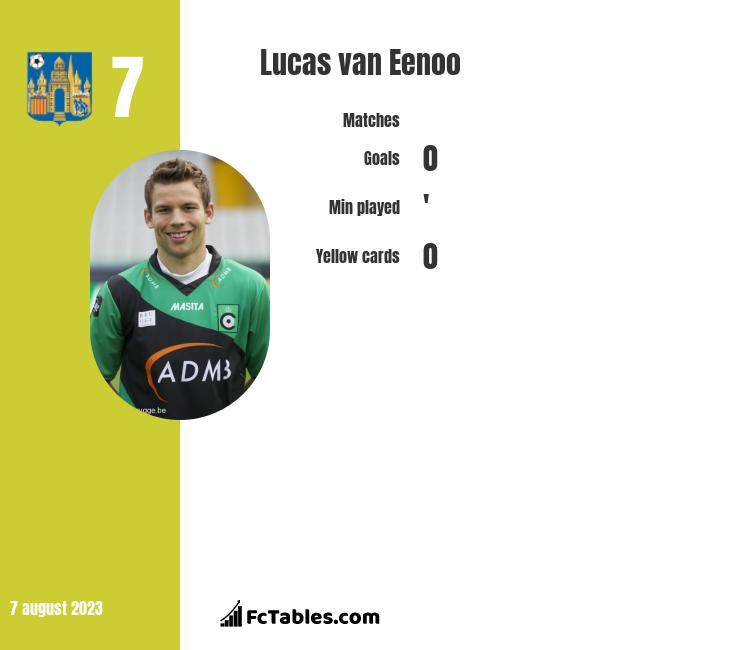 Lucas van Eenoo infographic