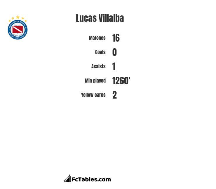 Lucas Villalba infographic