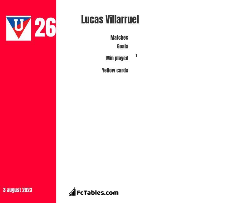 Lucas Villarruel infographic