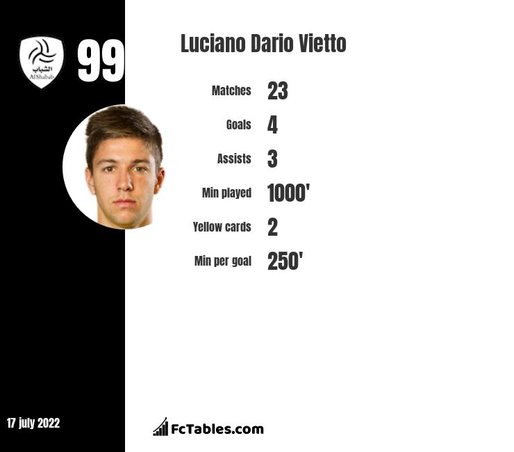Luciano Vietto infographic