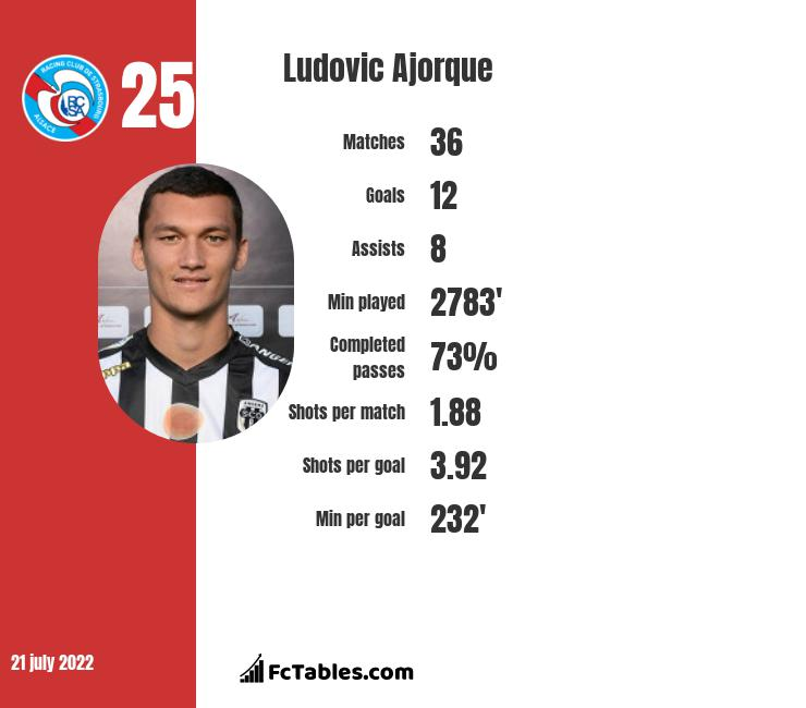 Ludovic Ajorque infographic