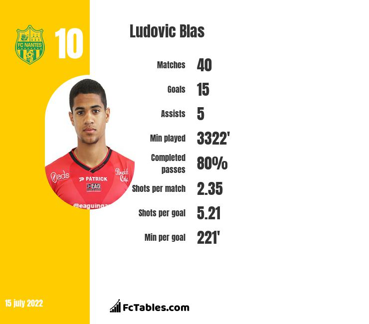 Ludovic Blas infographic statistics for Nantes
