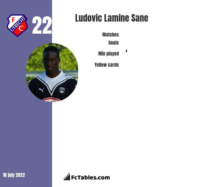 Ludovic Lamine Sane infographic statistics for Orlando City