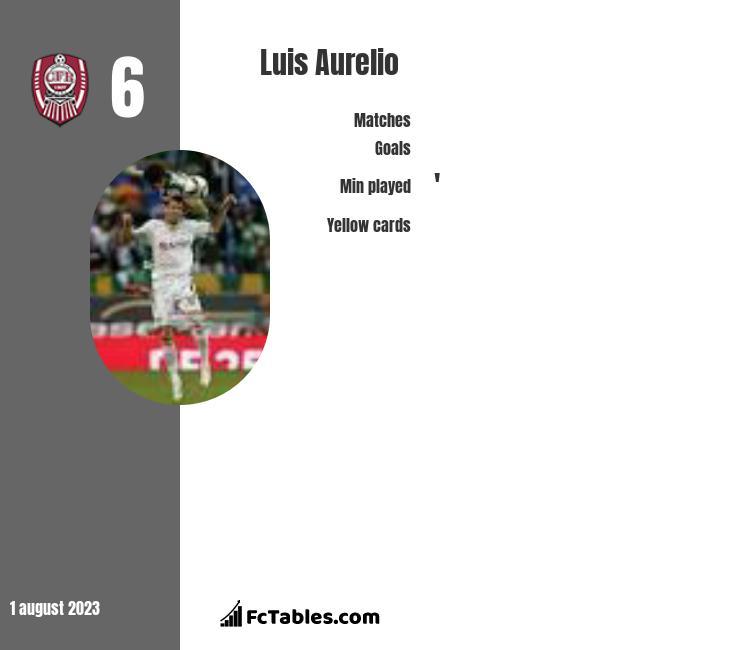 Luis Aurelio infographic