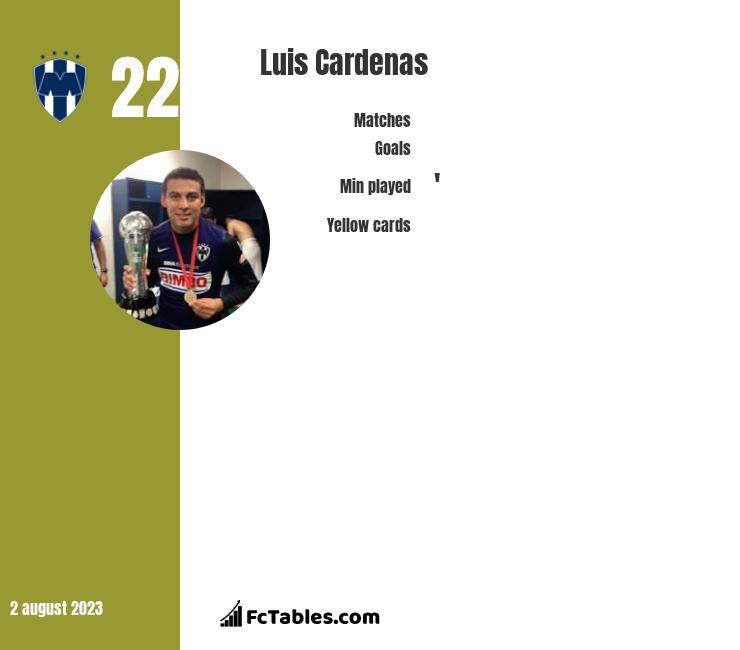 Luis Cardenas infographic