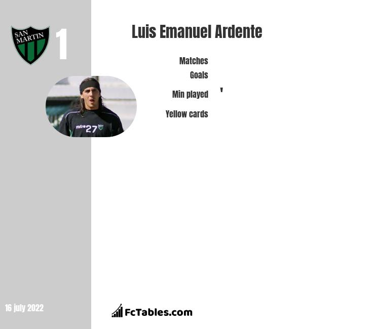 Luis Emanuel Ardente infographic statistics for San Martin San Juan