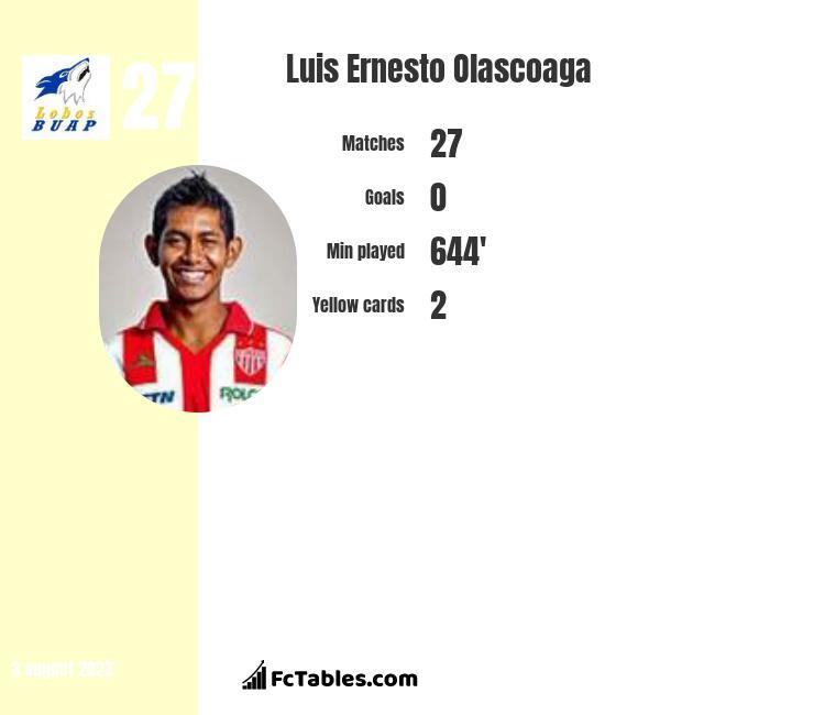 Luis Ernesto Olascoaga infographic