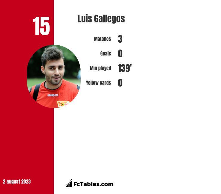 Luis Gallegos infographic