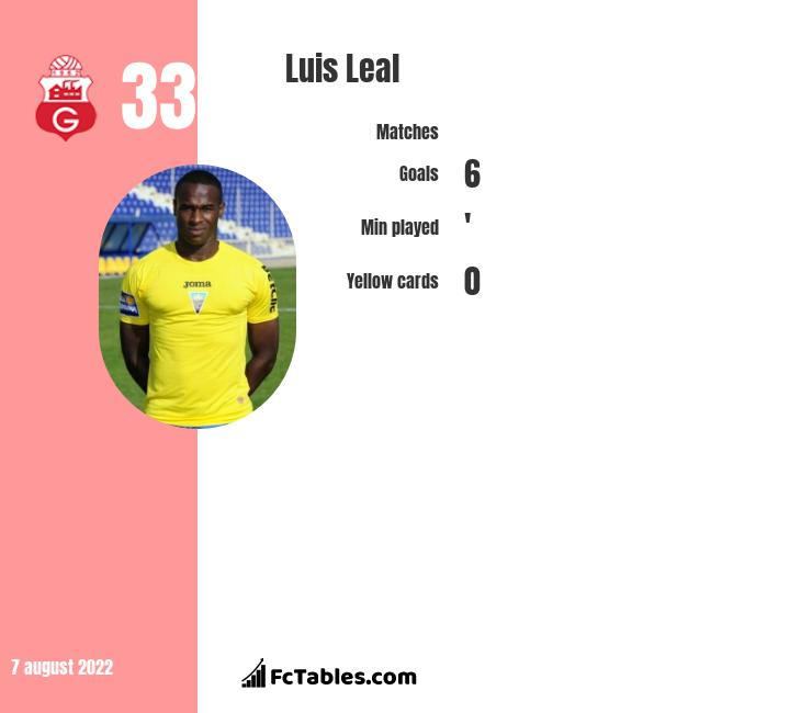 Luis Leal infographic