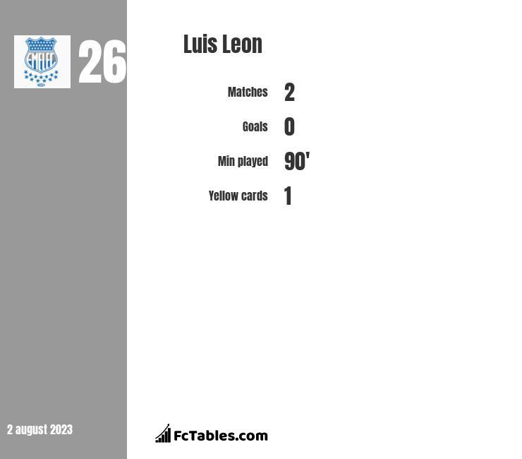 Luis Leon infographic