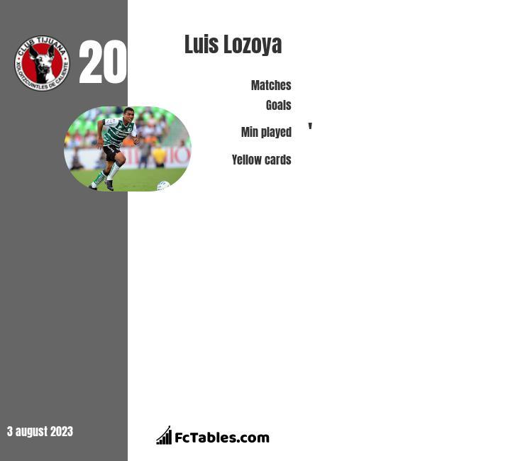 Luis Lozoya infographic