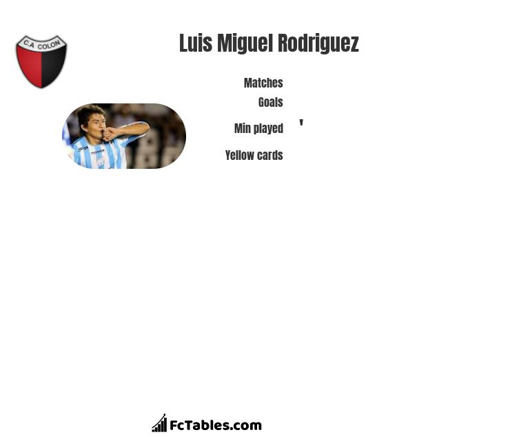 Luis Miguel Rodriguez infographic statistics for Colon