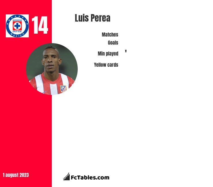 Luis Perea infographic