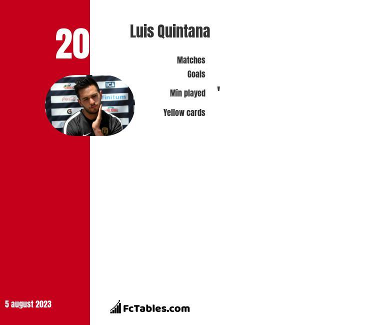 Luis Quintana infographic