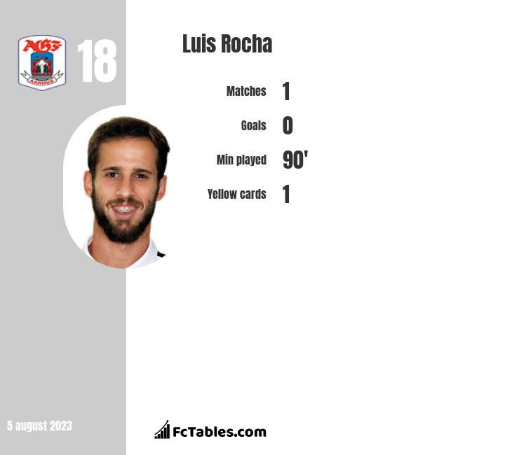 Luis Rocha infographic