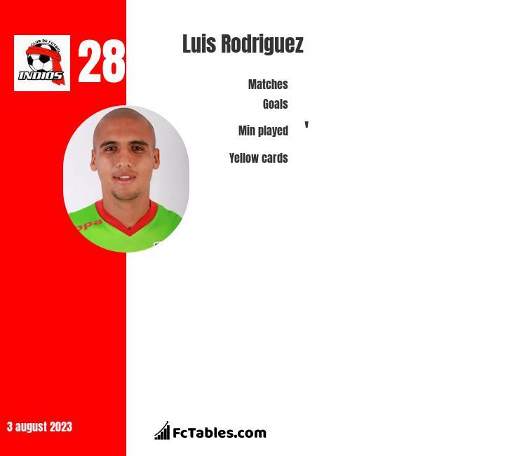 Luis Rodriguez infographic