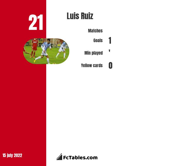 Luis Ruiz infographic