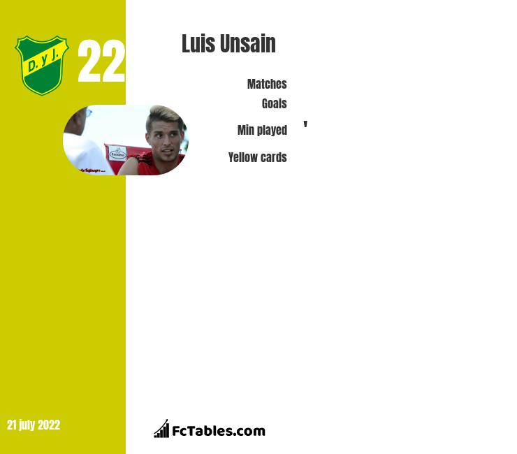 Luis Unsain infographic
