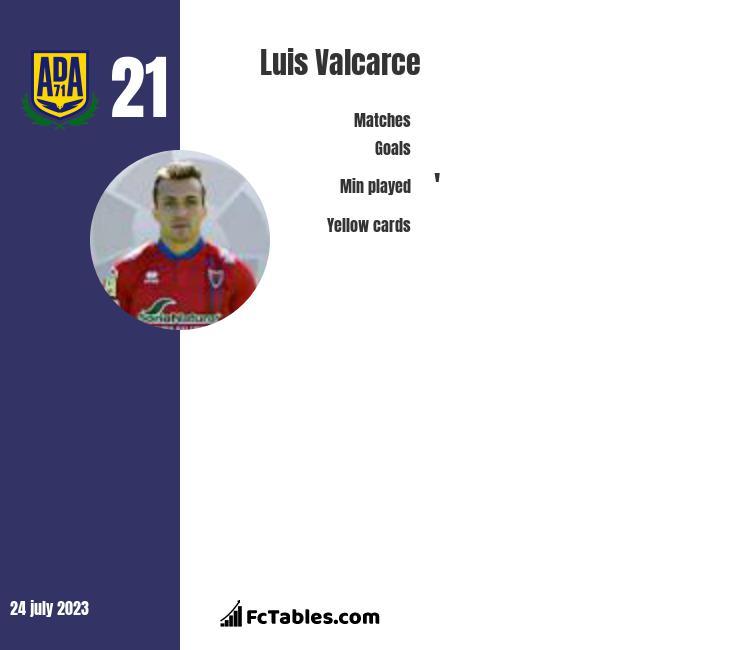 Luis Valcarce infographic