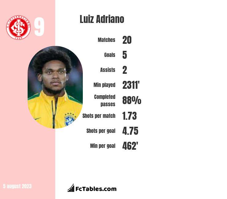 Luiz Adriano infographic