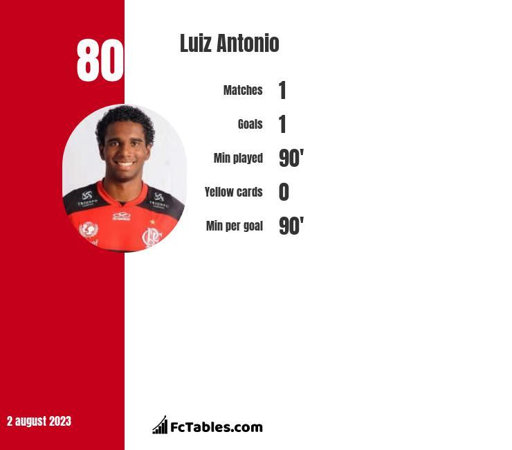 Luiz Antonio infographic