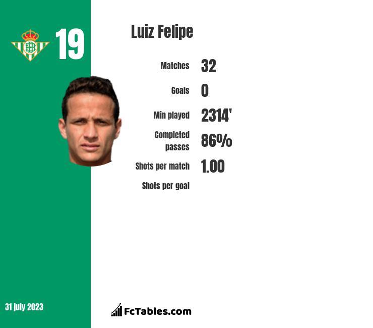 Luiz Felipe infographic