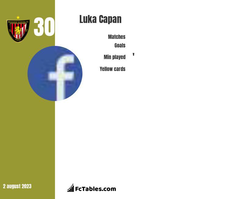 Luka Capan infographic