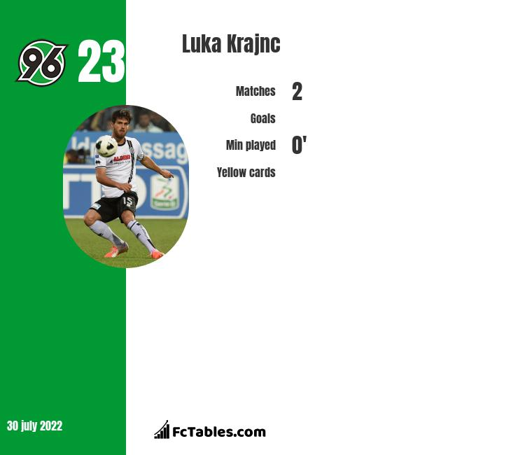 Luka Krajnc infographic statistics for Frosinone