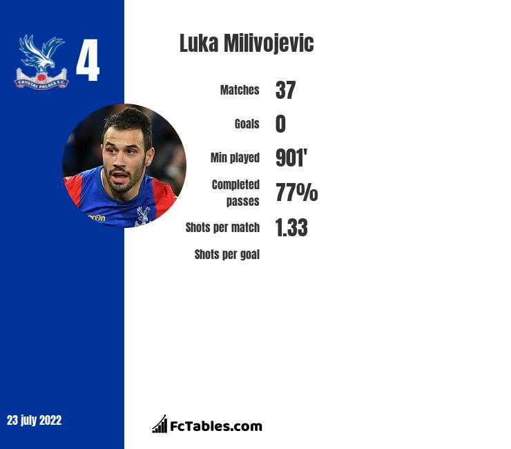 Luka Milivojević infographic statistics for Crystal Palace