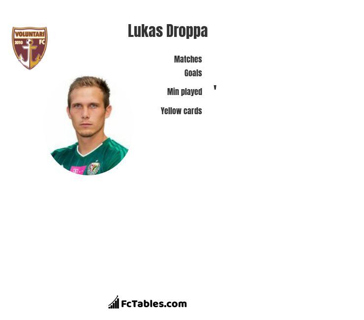 Lukas Droppa infographic