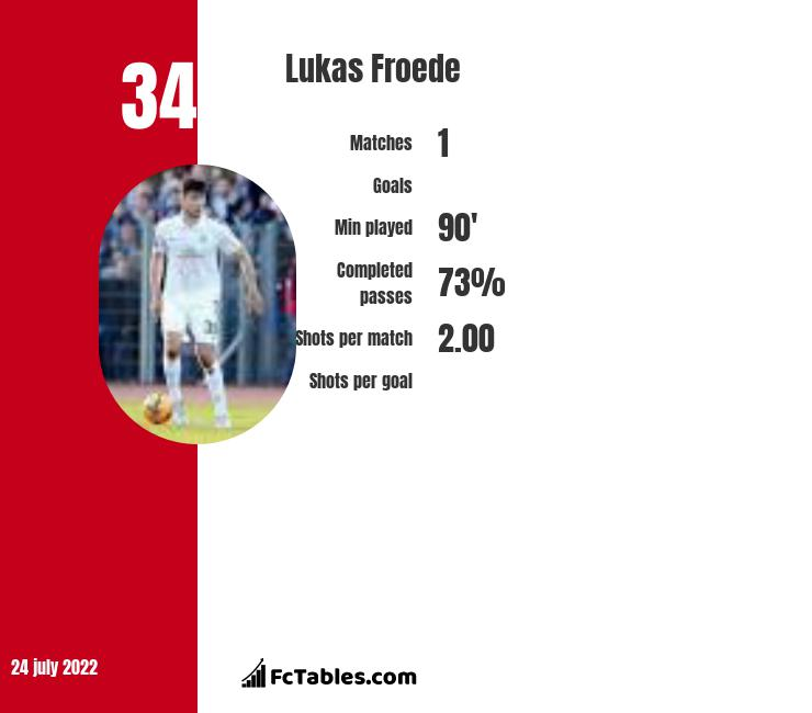 Lukas Froede infographic