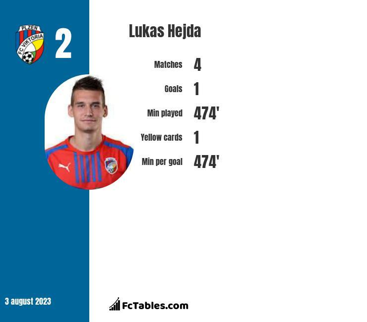Lukas Hejda infographic