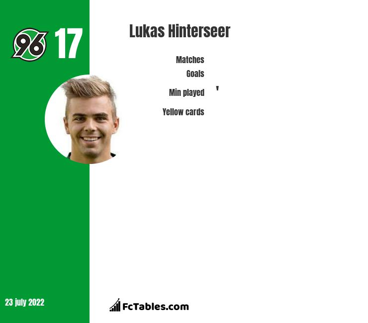 Lukas Hinterseer infographic statistics for Hamburger SV