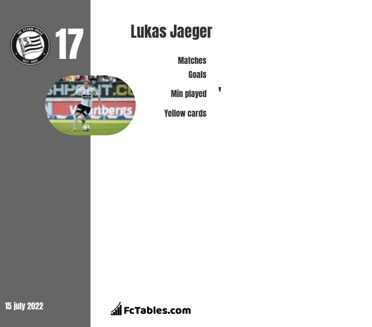 Lukas Jaeger infographic