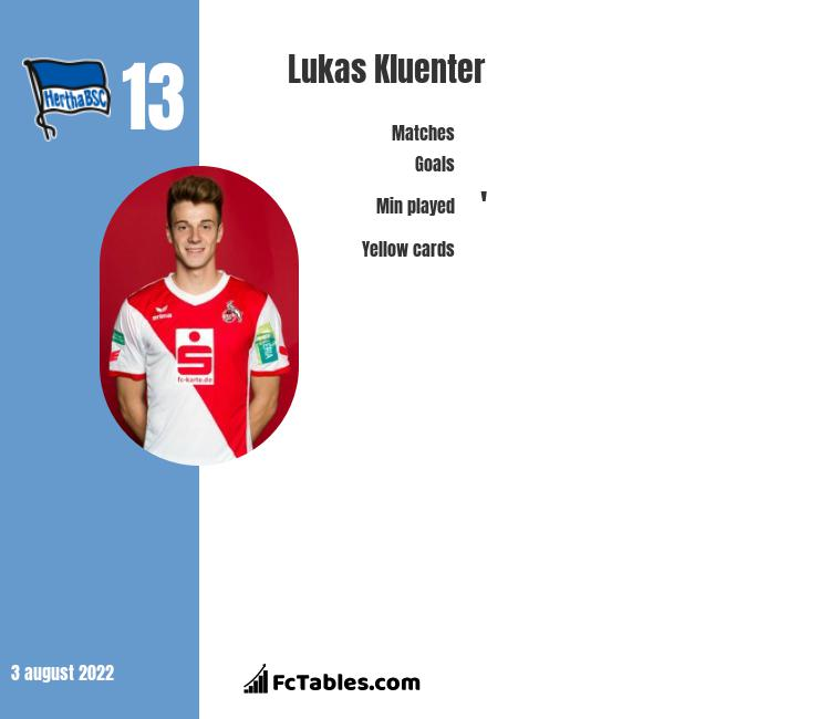 Lukas Kluenter infographic statistics for Hertha Berlin