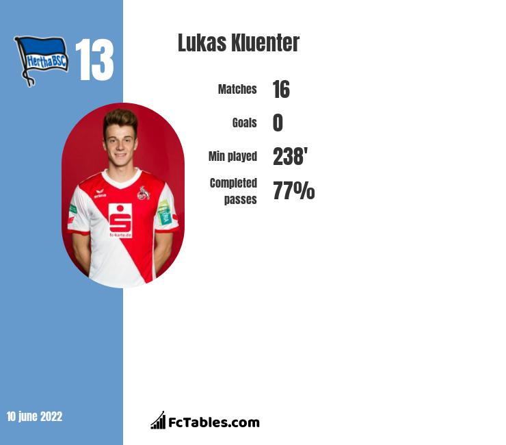 Lukas Kluenter infographic