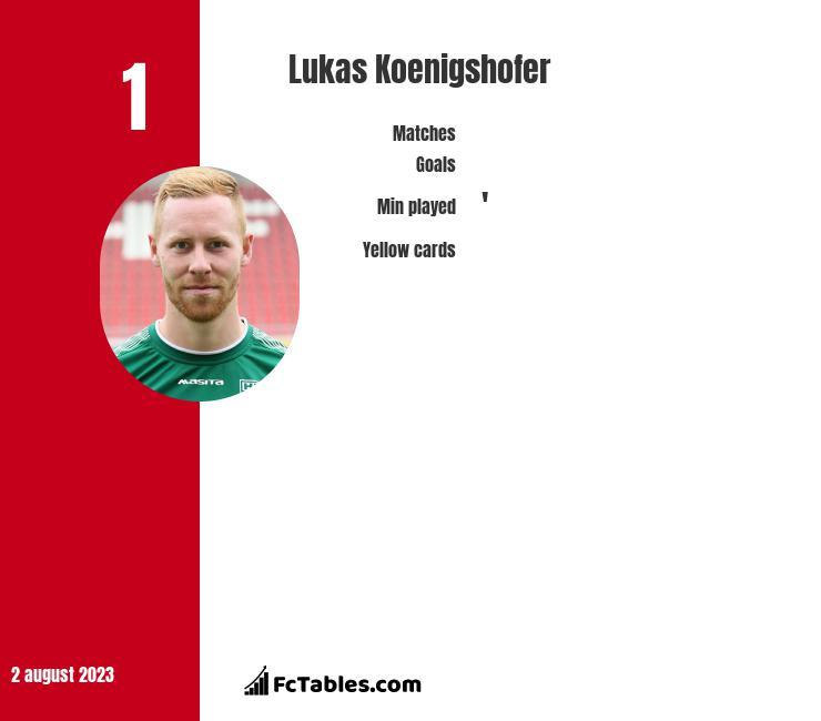 Lukas Koenigshofer infographic