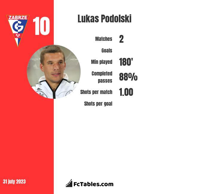 Lukas Podolski infographic