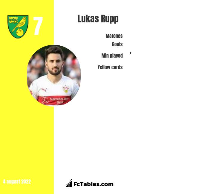 Lukas Rupp infographic statistics for Norwich